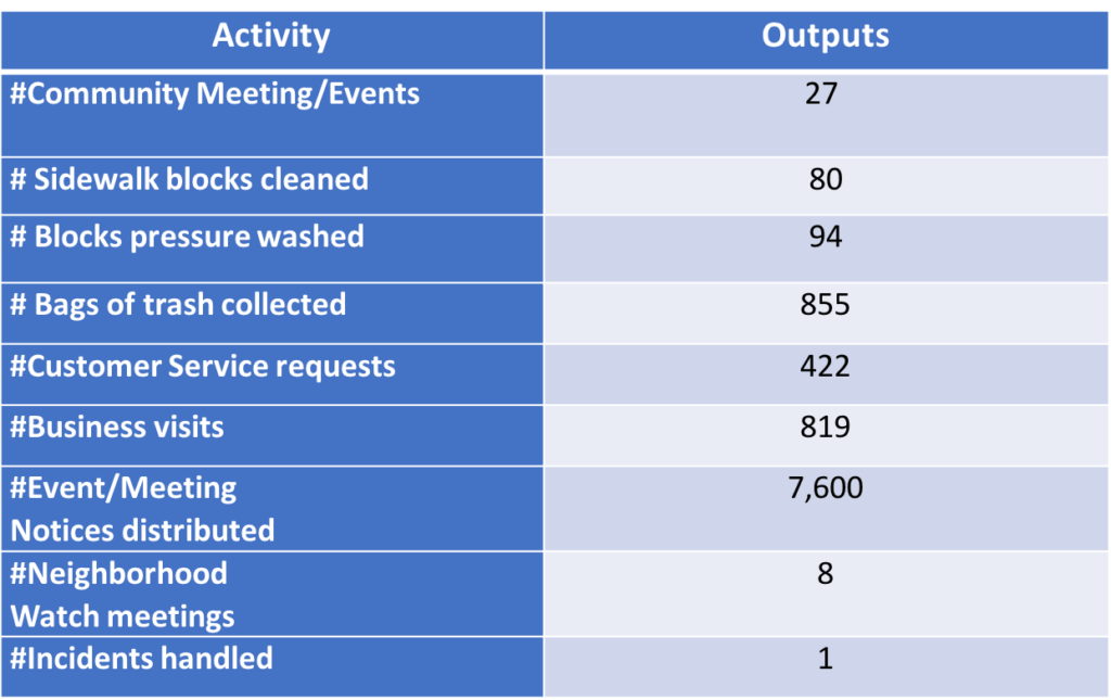 CLEAN AND SAFE PROGRAM STATISTICS FOR 2019